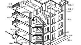 房屋结构安全性检测技术方法